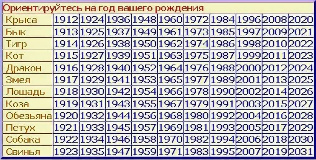 Таблица совместимости знаков-животных восточного гороскопа по году рождения