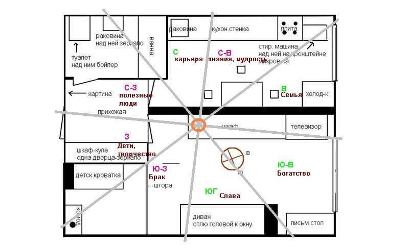 Фен шуй для дома: простые правила строительства