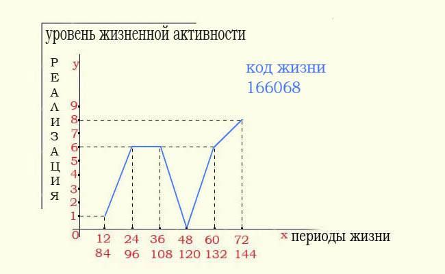 Два спобоса расчета даты смерти в нумерология