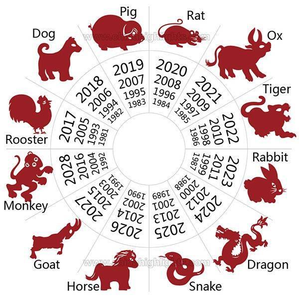 1991 год какого животного? гороскоп на 2021 и 2022 год для овцы (козы) 1991 года рождения