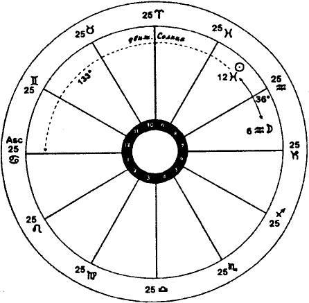 Амулет «колесо фортуны» - значение и активация талисмана