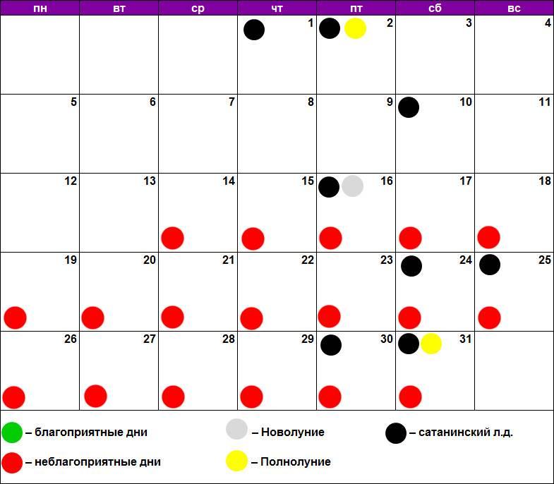 Лунный календарь гаданий на каждый день, благоприятные периоды