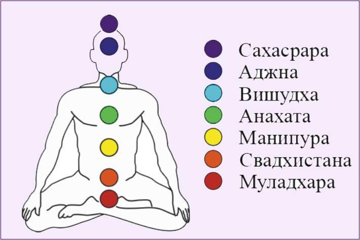 Чакры человека: что такое чакры и каково значение каждой из 7 чакр