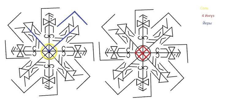 Рунический приворот – особенности, правила проведения ритуалов, опасности и последствия