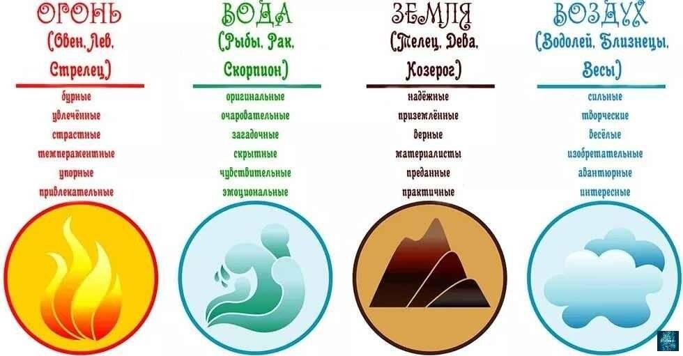 Влияние 4 стихий знаков зодиака на человека