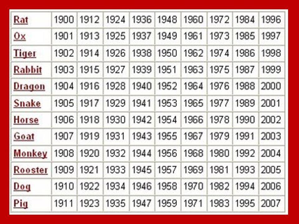 Характеристика и совместимость по восточному календарю рождённых в 1991 году