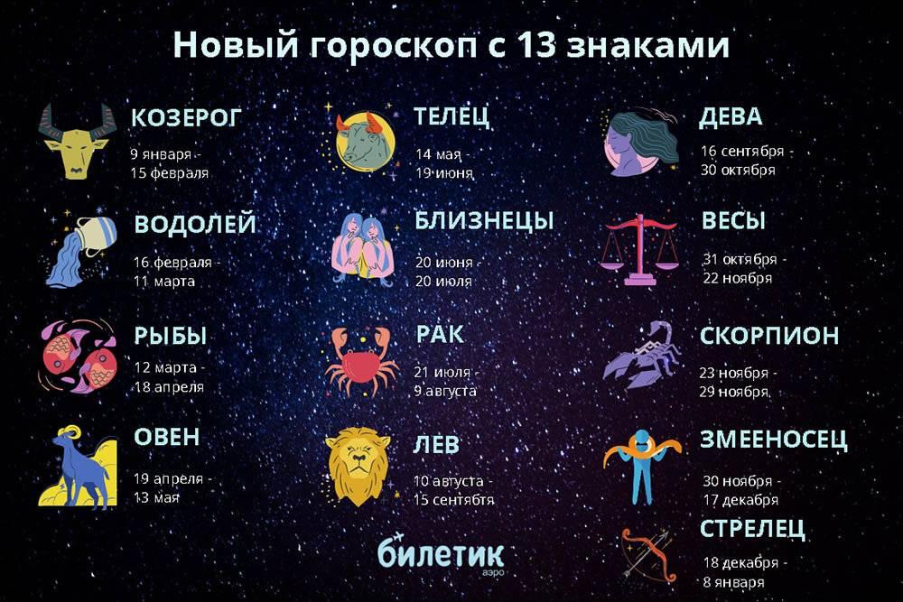 Как по месяцу рождения безошибочно узнать свой знак зодиака