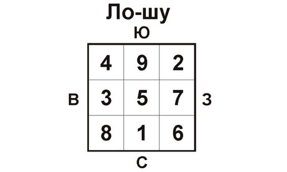 Магический квадрат ло-шу и числа хоту