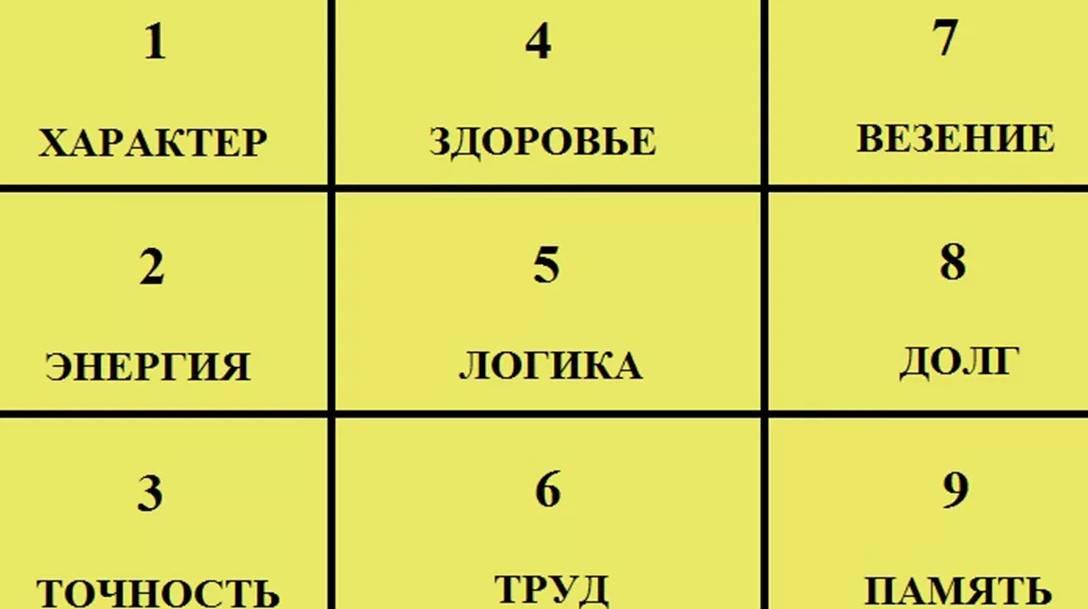 Читать книгу классическая нумерология. расшифровка квадрата пифагора с комбинациями и дополнительными числами нумеролога анаэль : онлайн чтение - страница 6