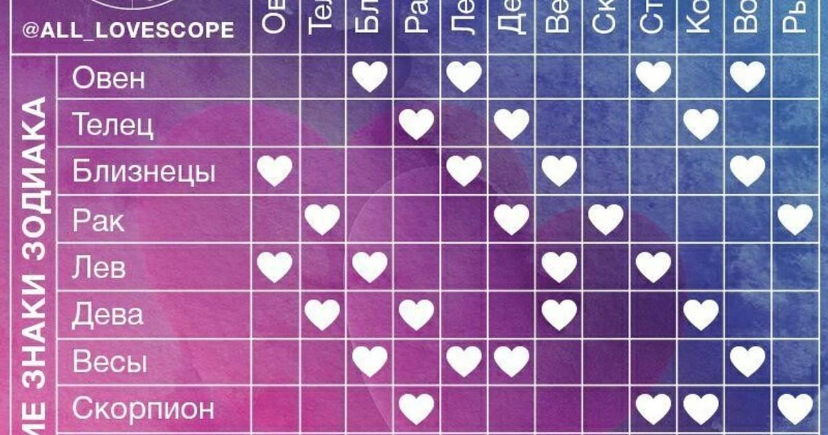 Самые крепкие пары по знаку зодиака: они будут любить друг друга всю жизнь