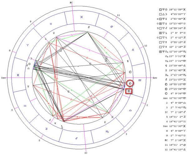 Парс фортуны в знаках зодиака по вронскому   астрология любви и красоты