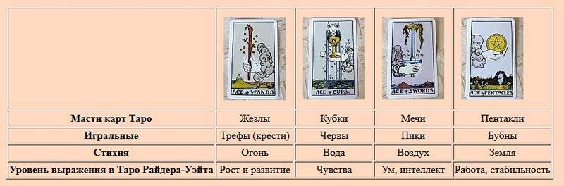 Значение мастей карт таро: пентакли (бубны)