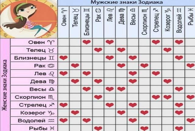 Совместимость в дружбе по гороскопу для всех знаков зодиака