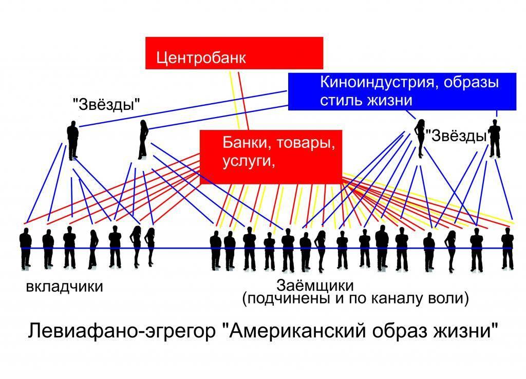 Конструктивные и деструктивные эгрегоры: как разорвать связь без негативных последствий это   путь к осознанности