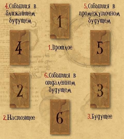 Гадание на рунах онлайн | гороскопы 365