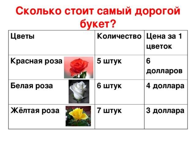 Значение количества роз и их цвета в букете