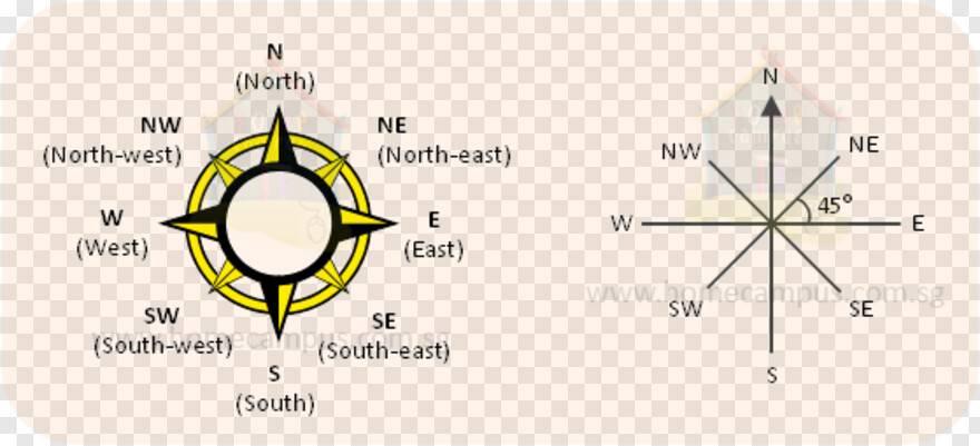 Север, юг, запад, восток, виды устройств, правила использования