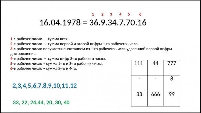 Значение числа дня рождения в нумерологии: расшифровка чисел