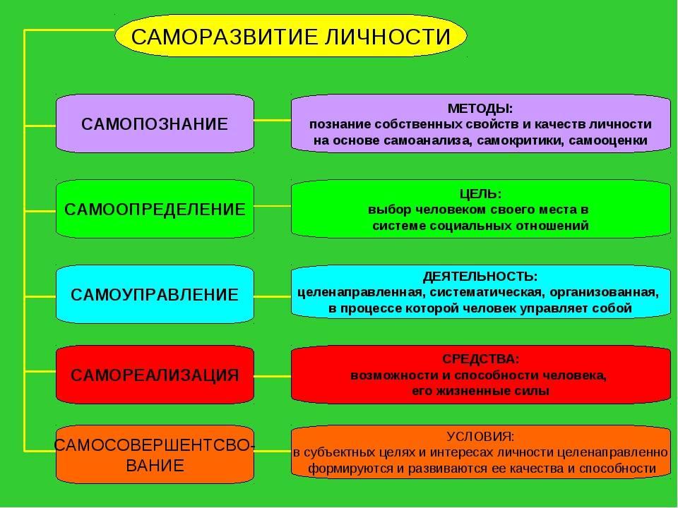 Особенности самопознания личности: формы и процесс, когда начинается, примеры
