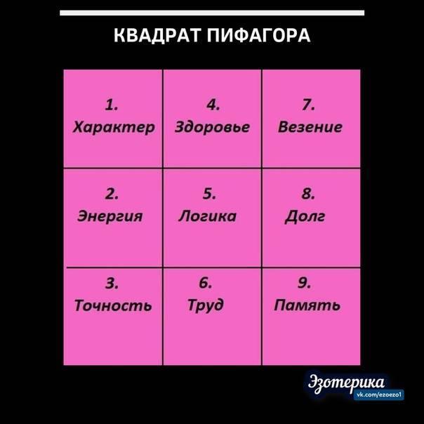 Квадрат пифагора - психоматрица по дате рождения