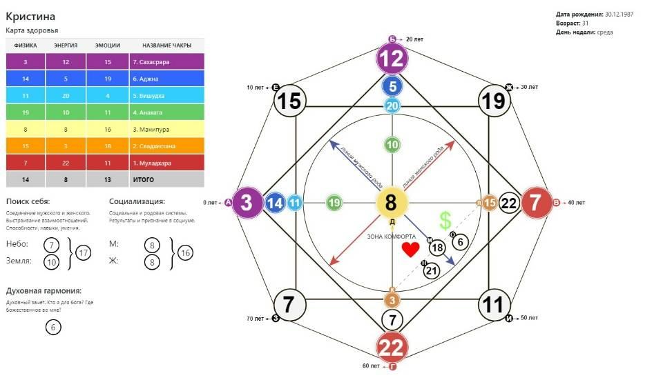 Как рассчитать число души по дате рождения и возрасту человека: характеристика чисел, совместимость цифр