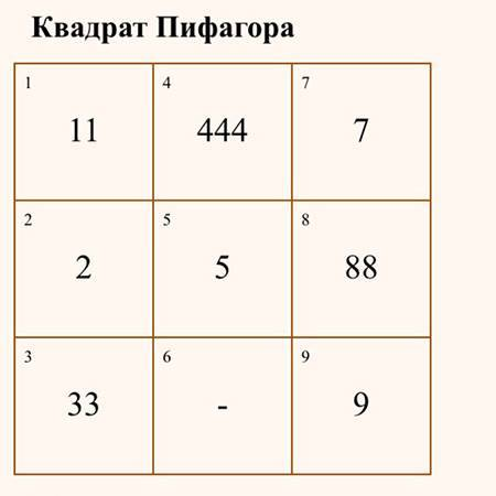 Нумерология: квадрат пифагора, психоматрица по дате рождения. как рассчитать квадрат пифагора?