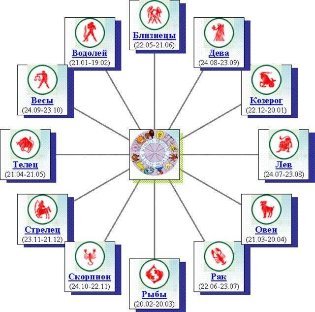 Профессия и работа в натальной карте | астролог дмитрий харон