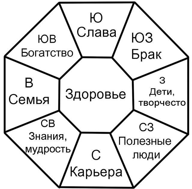 Благоприятные и неблагоприятные направления по числу гуа в фэн-шуй, их определение и расшифровка