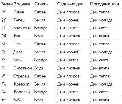 Знаки зодиака по месяцам: общая характеристика
