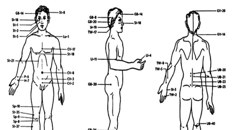 Точки на теле человека. волшебные точки на теле человека.