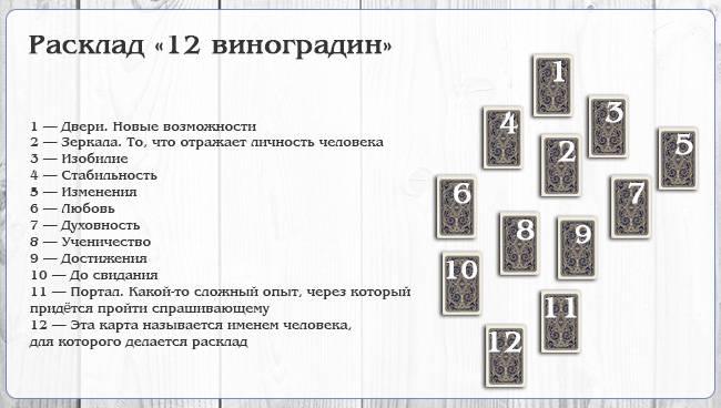 Расклад таро следующий шаг: схема, техника, значение позиций