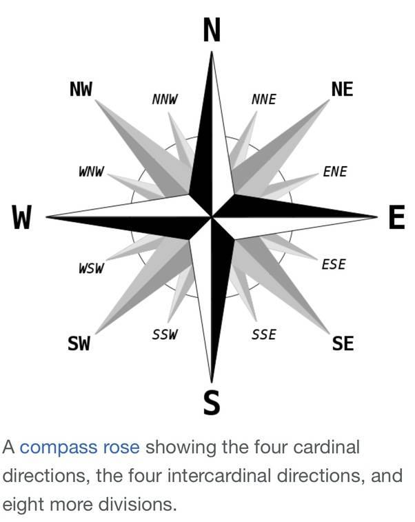 Север, юг, запад, восток: расположение на карте и компасе север, юг, запад, восток: расположение на карте и компасе