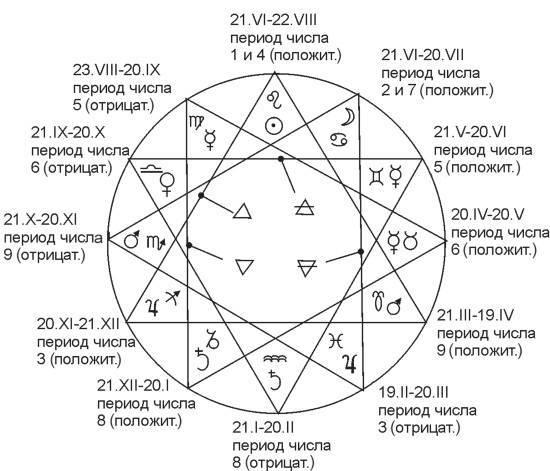 Число жизненного пути 22 в нумерологии