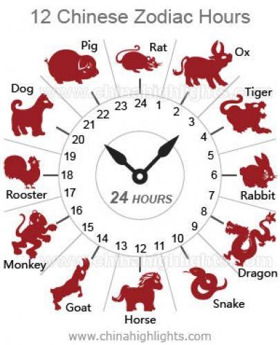 Часы по фен-шуй: виды, как выбрать и где расположить