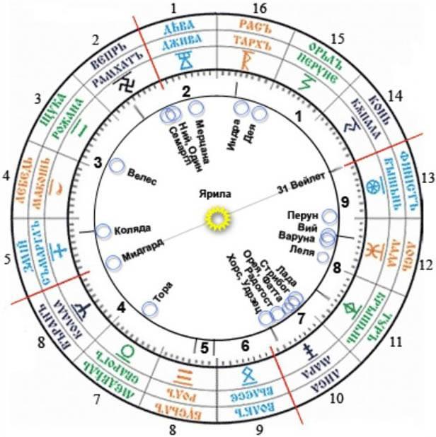 Древние славянские знаки зодиака по месяцам, годам и дате рождения: характеристика личности