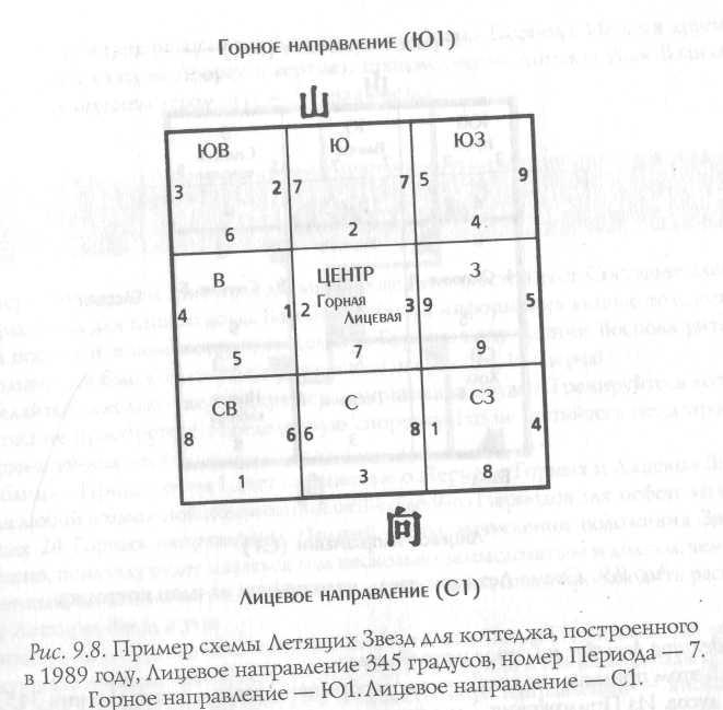 Ло шу и девять дворцов. что означают цифры в магическом квадрате ло-шу? основные правила наложения сетки лошу