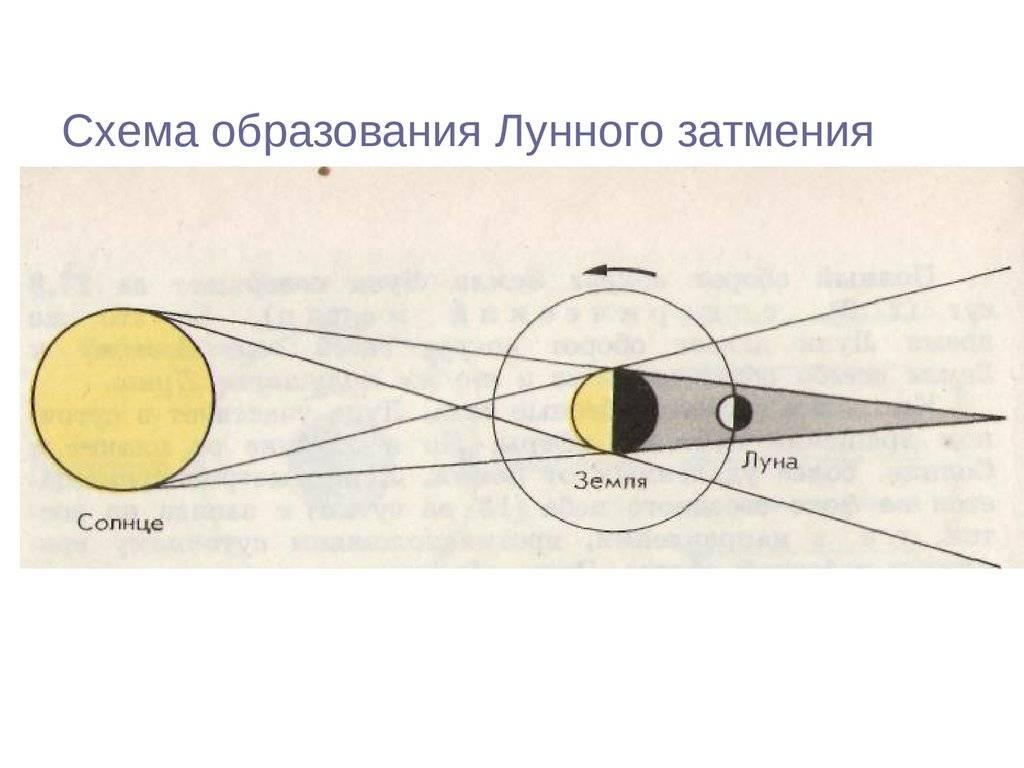 Солнечные и лунные затмения 2019 года и их влияние на человека