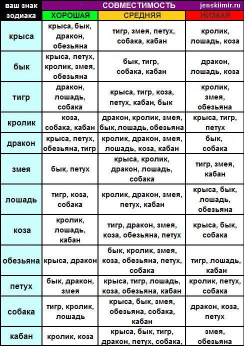 ᐉ крыса и змея: совместимость по гороскопу в любви и браке - taro1.ru
