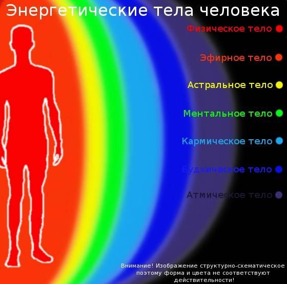 Значение красного и розового цвета в ауре человека