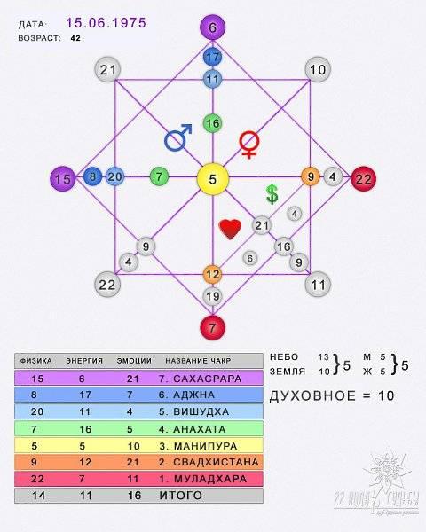 Нумерология: вычисление любых событий по дате рождения и их расшифровка