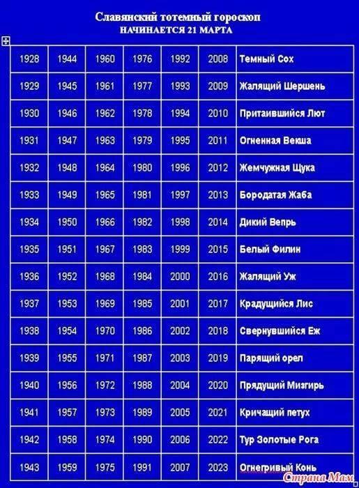 Славянский гороскоп по годам рождения человека