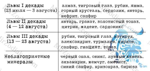 Камень для львов-женщин: талисман по гороскопу :: syl.ru