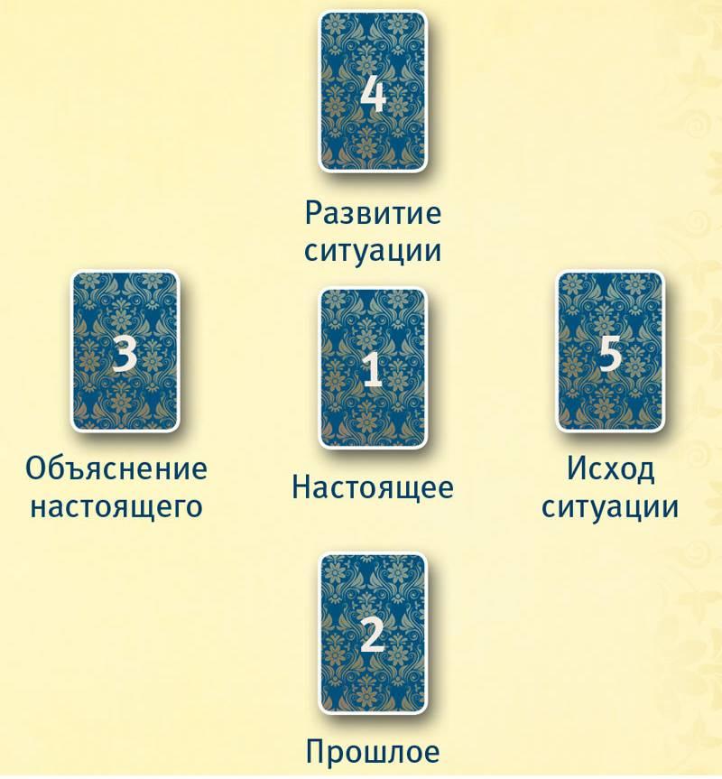 Колода таро райдера уэйта: разбираем классическую колоду 78 карт