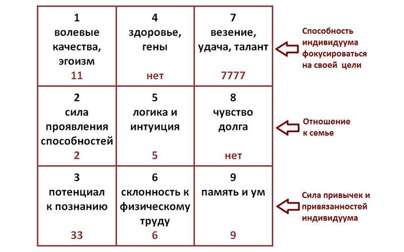 Смысл и влияние на судьбу цифры 7 в нумерологии