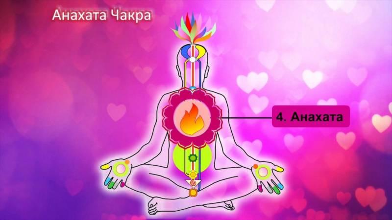 Кундалини йога и ее ответвление анахата йога