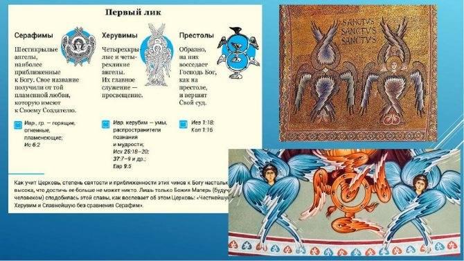Небесная иерархия ангелов - схема, классификация, ангельские чины