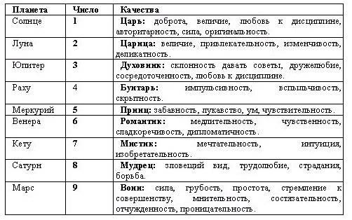 Порядок расчета и расшифровка даты смерти по дате рождения