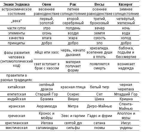 Восточный гороскоп по годам рождения: совместимость знаков зодиака