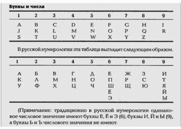 Совместимость чисел в нумерологии