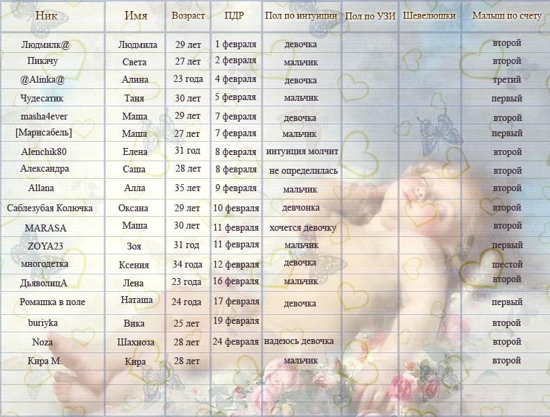 Имена рожденных в феврале мальчиков и девочек
